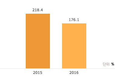 2015년 218.4% / 2016년 176.1%