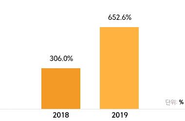 2016년 176.1% / 2017년 216.3%